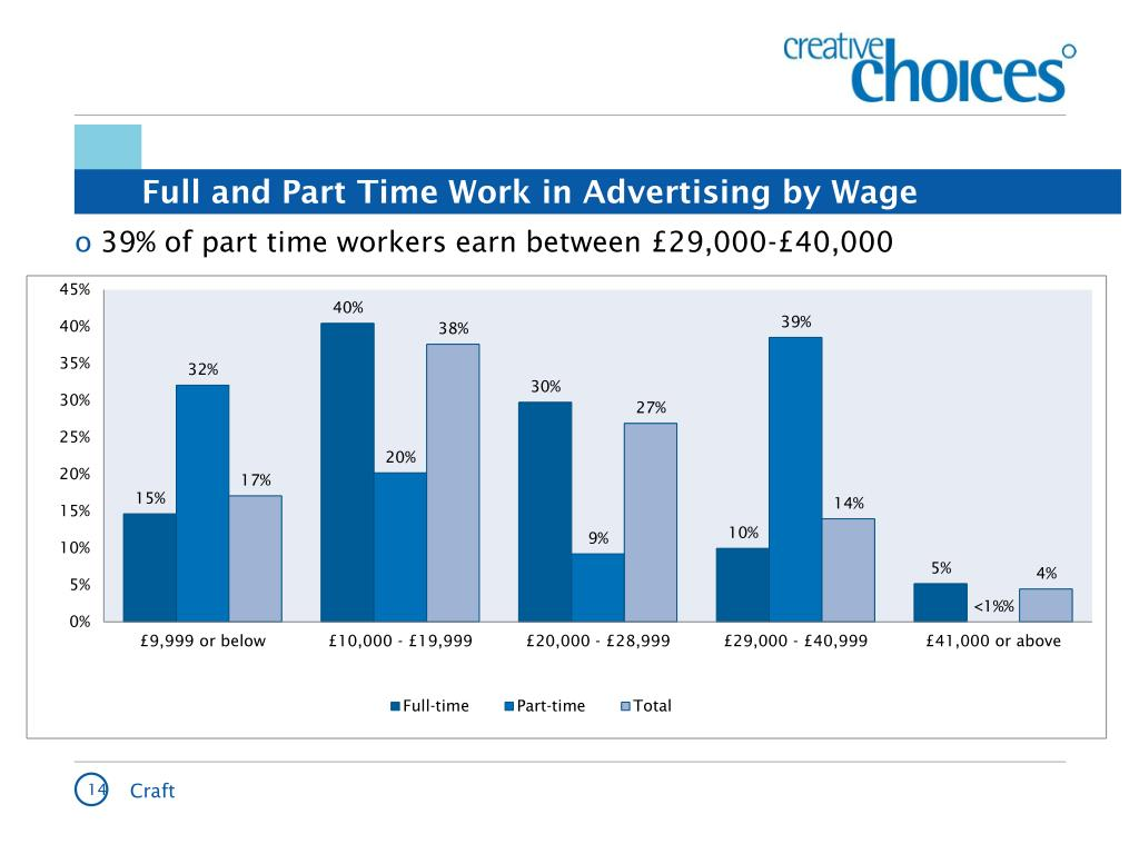 Full and Part Time Work in Advertising by Wage