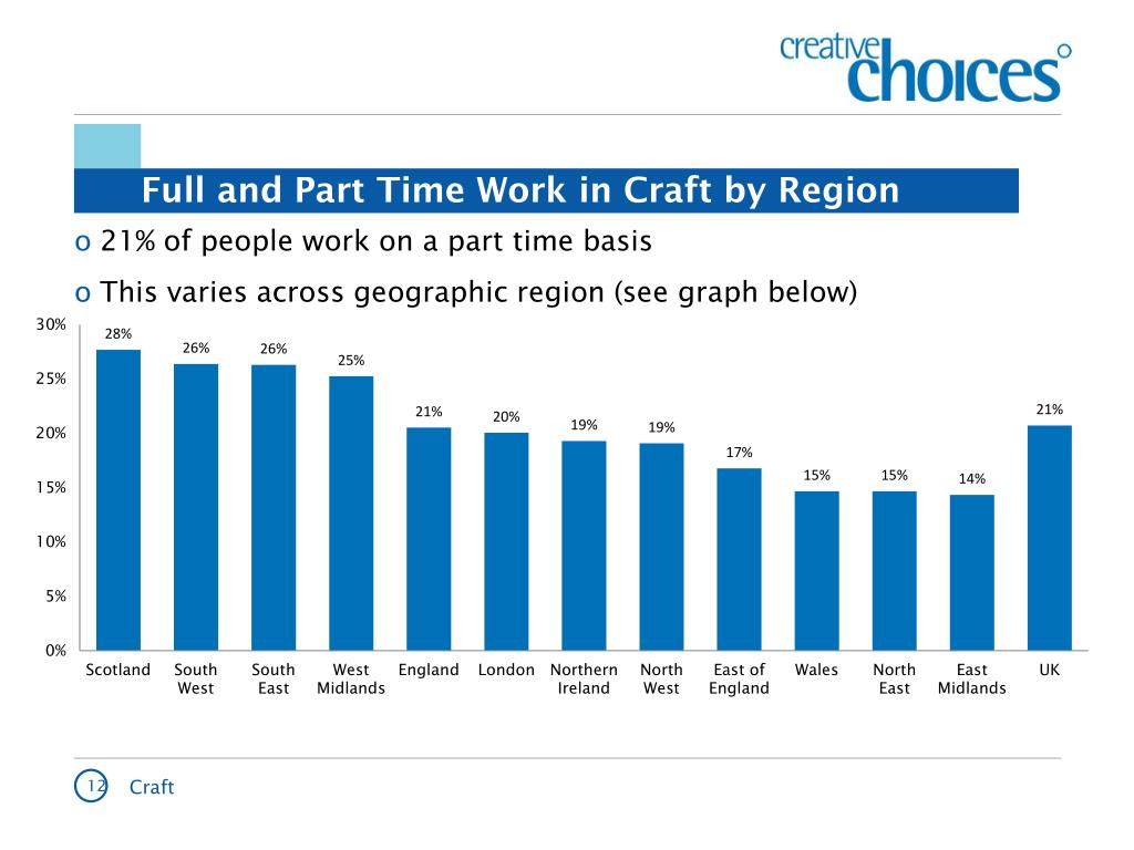 Full and Part Time Work in Craft by Region