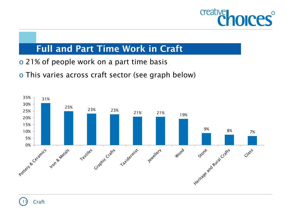 Full and Part Time Work in Craft