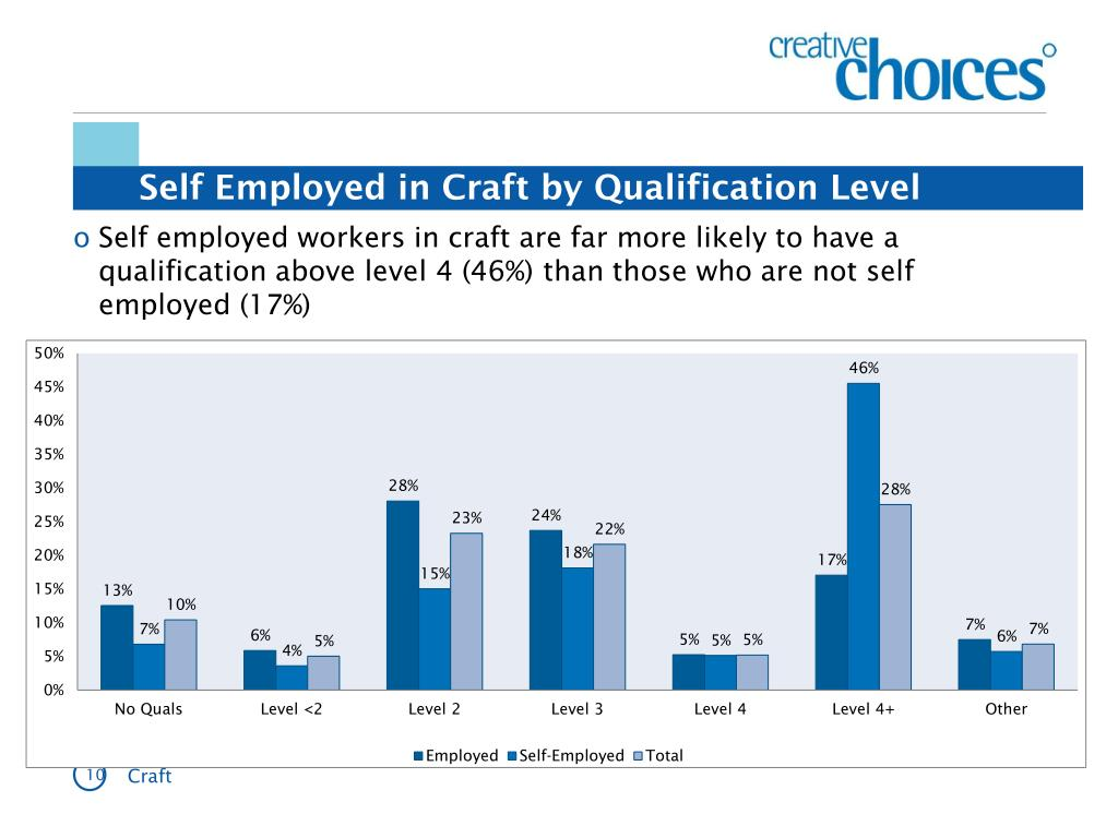 Self Employed in Craft by Qualification Level