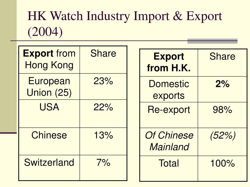 HK Watch Industry Import & Export