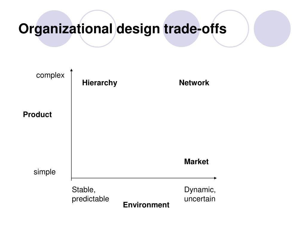 Organizational design trade-offs