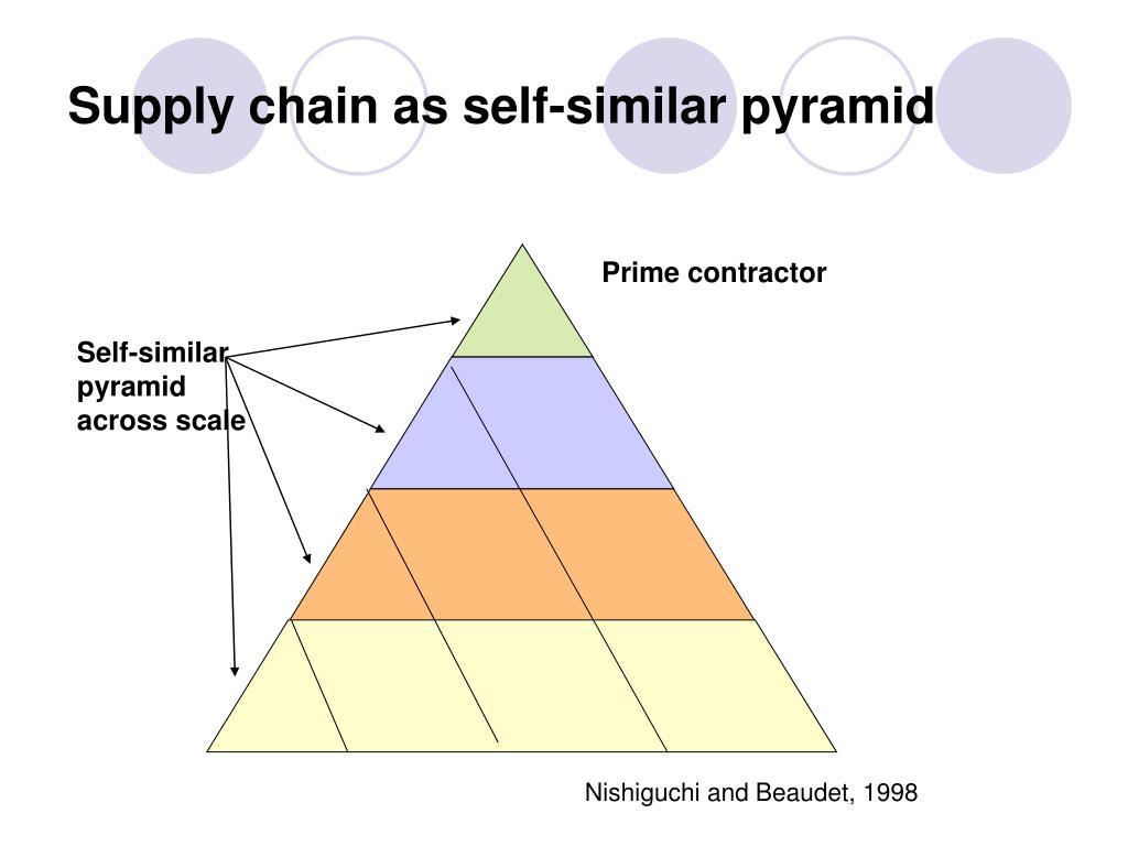 Supply chain as self-similar pyramid