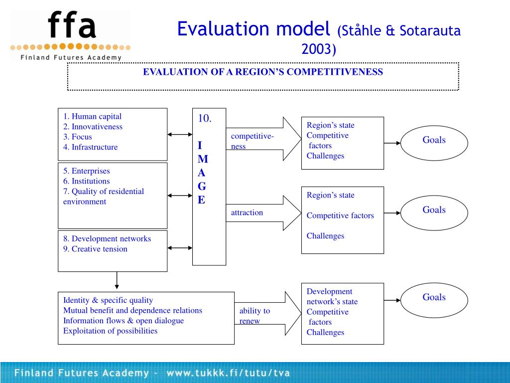 EVALUATION OF A REGION'S COMPETITIVENESS
