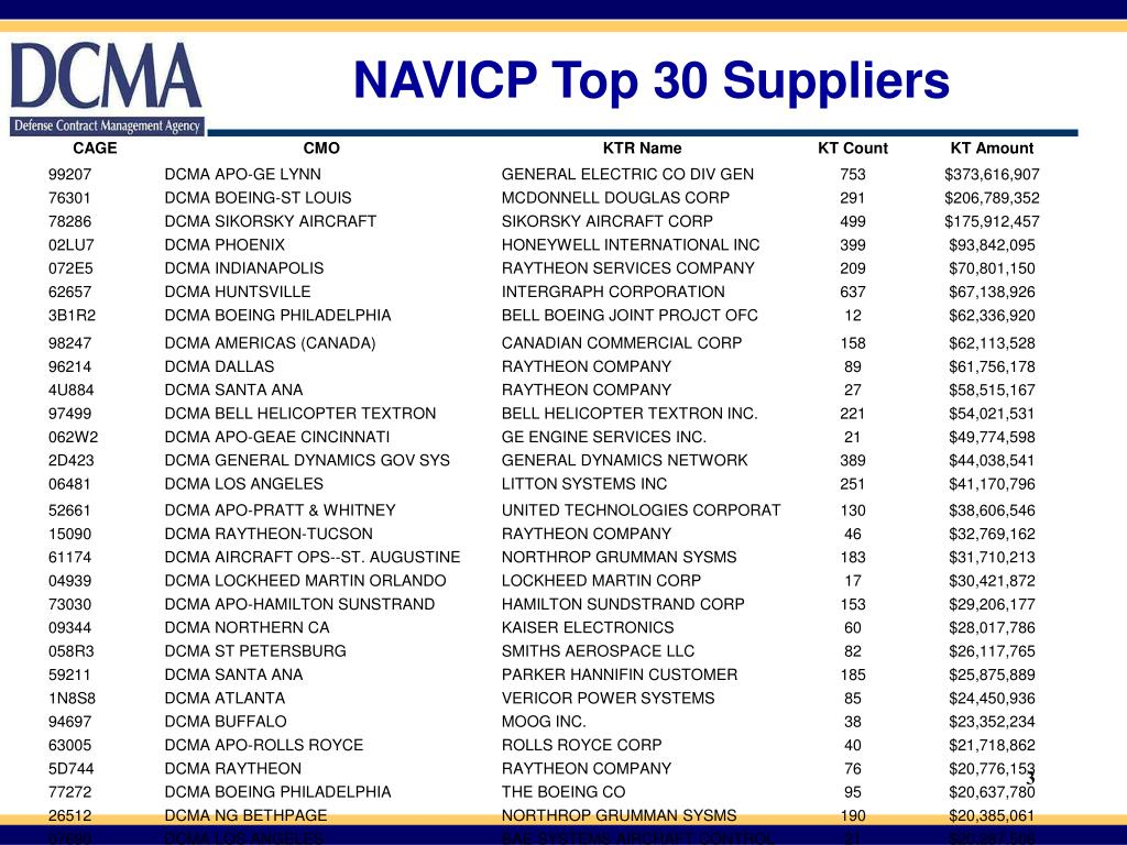 NAVICP Top 30 Suppliers