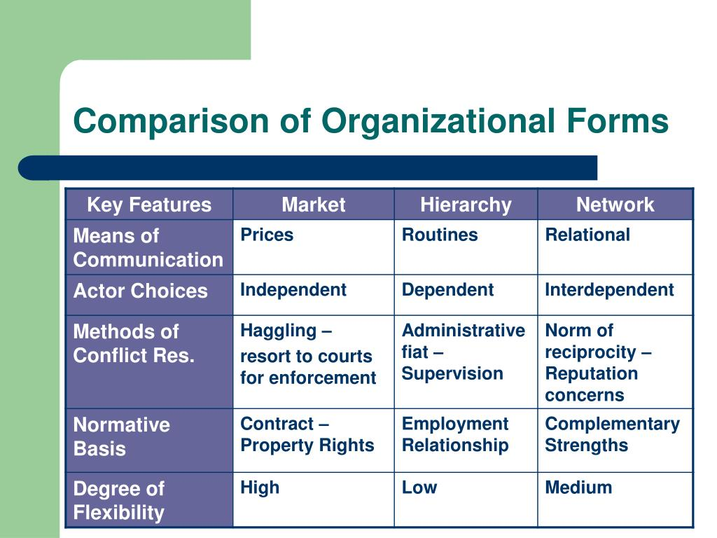 Comparison of Organizational Forms