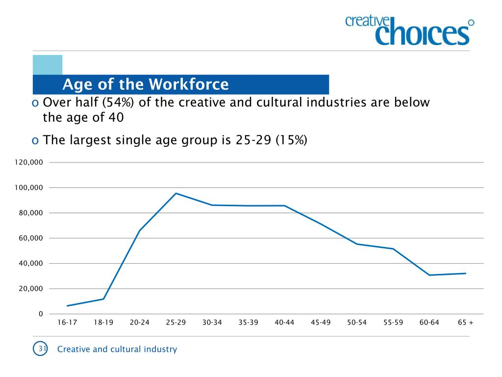 Age of the Workforce