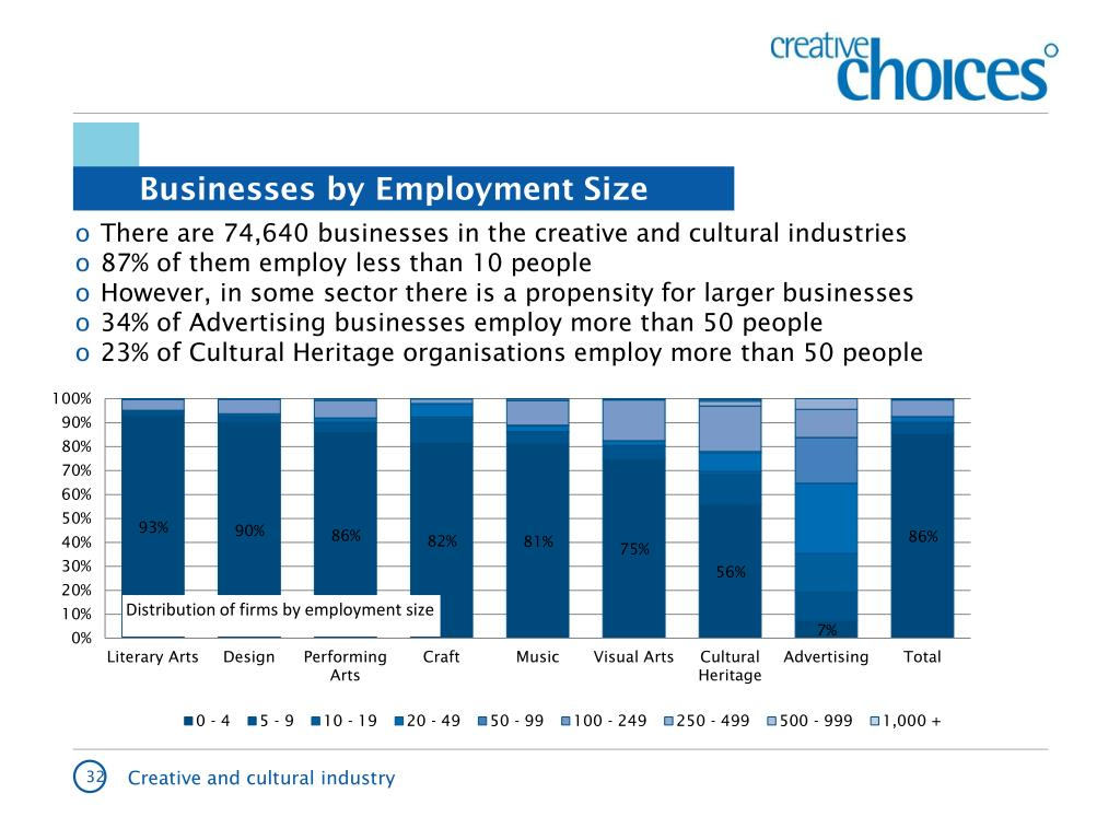 Businesses by Employment Size