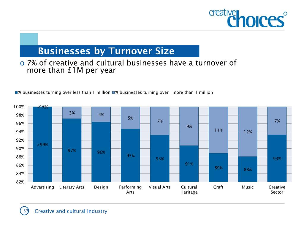 Businesses by Turnover Size