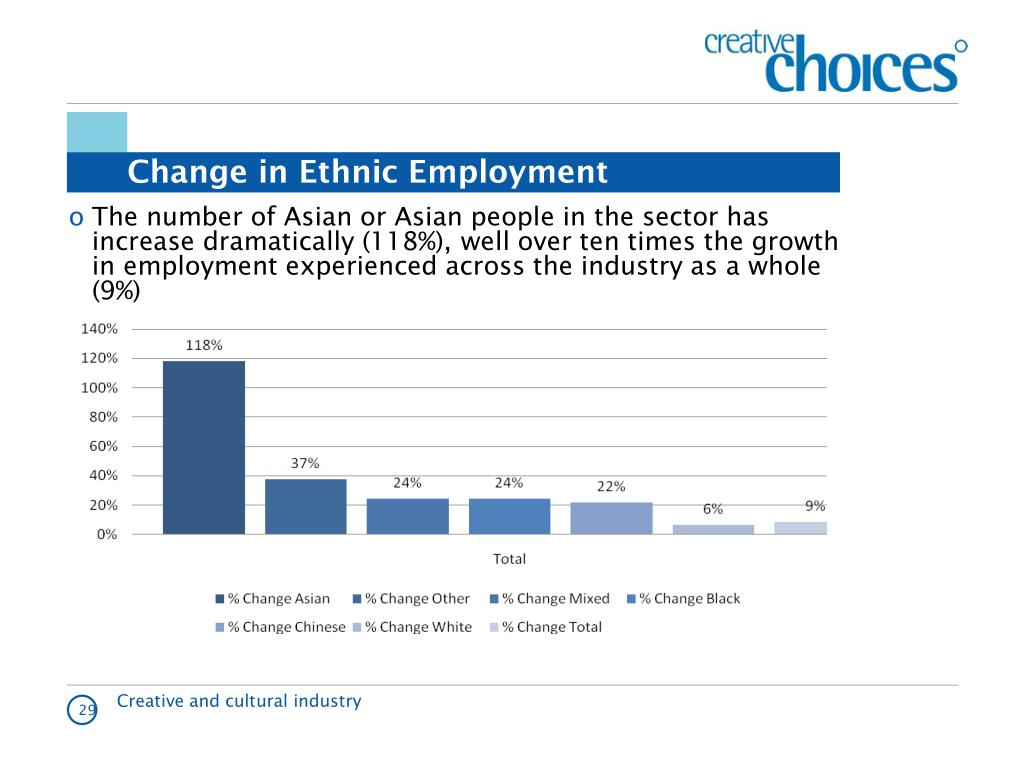 Change in Ethnic Employment