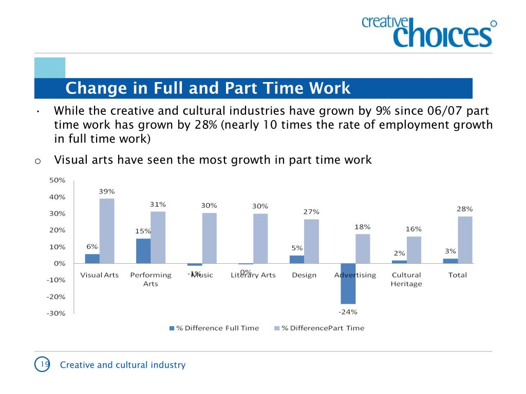 Change in Full and Part Time Work