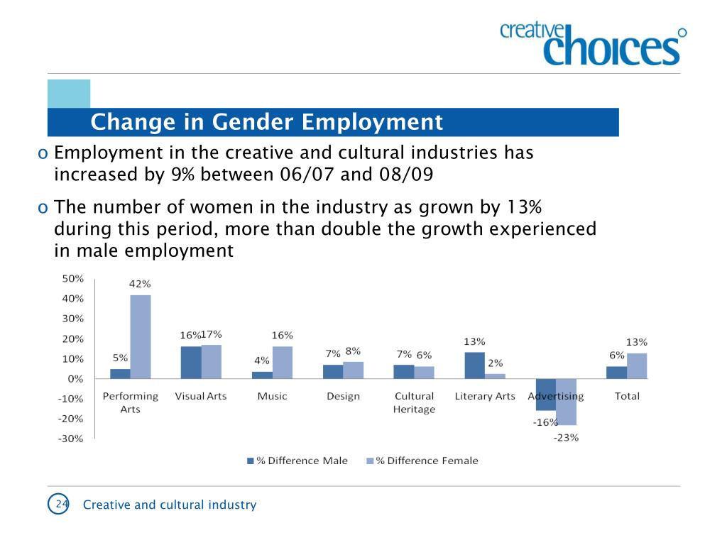Employment in the creative and cultural industries has increased by 9% between 06/07 and 08/09