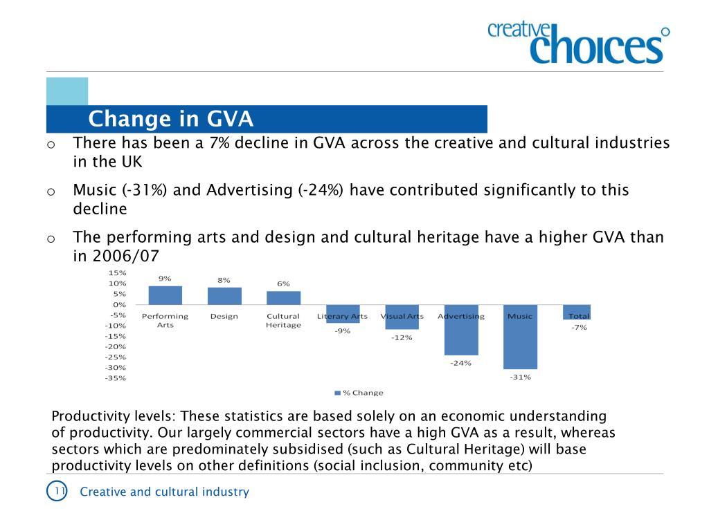 Change in GVA
