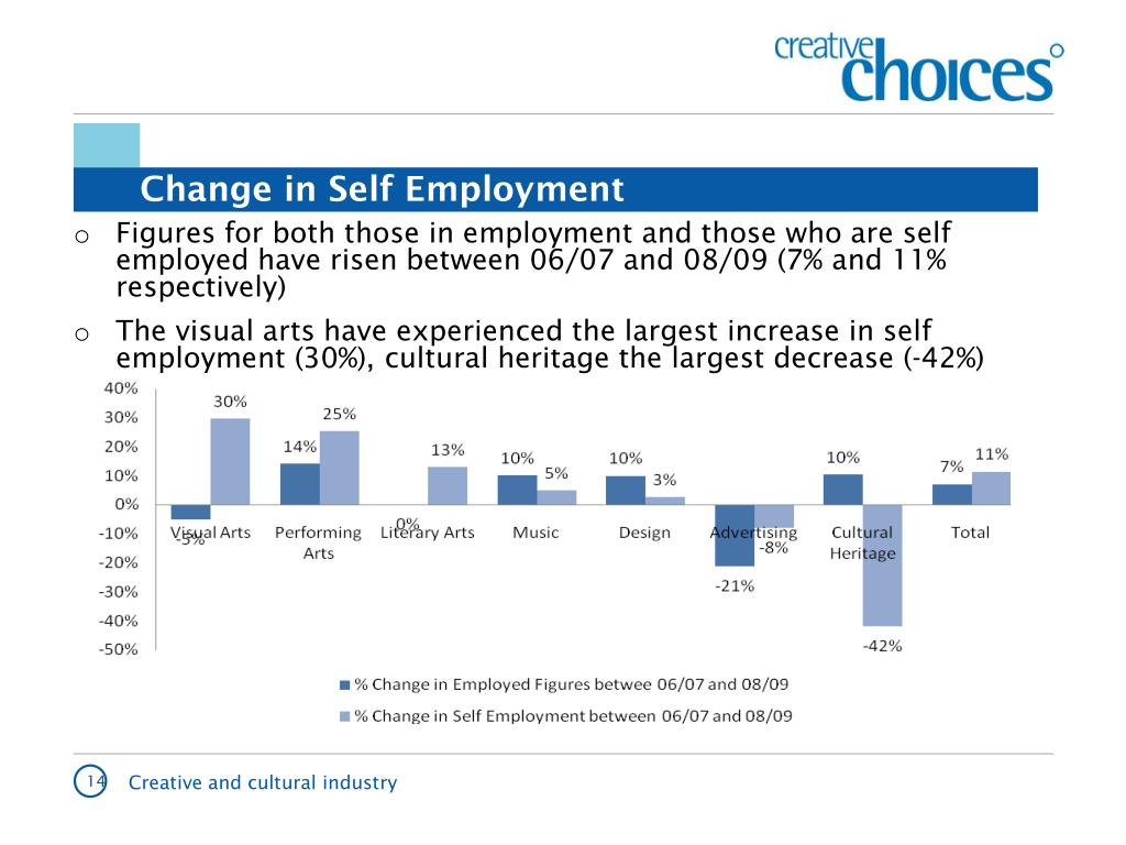 Change in Self Employment