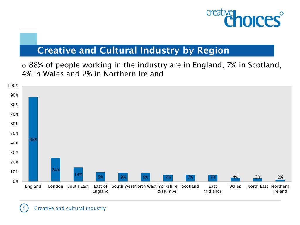 Creative and Cultural Industry by Region