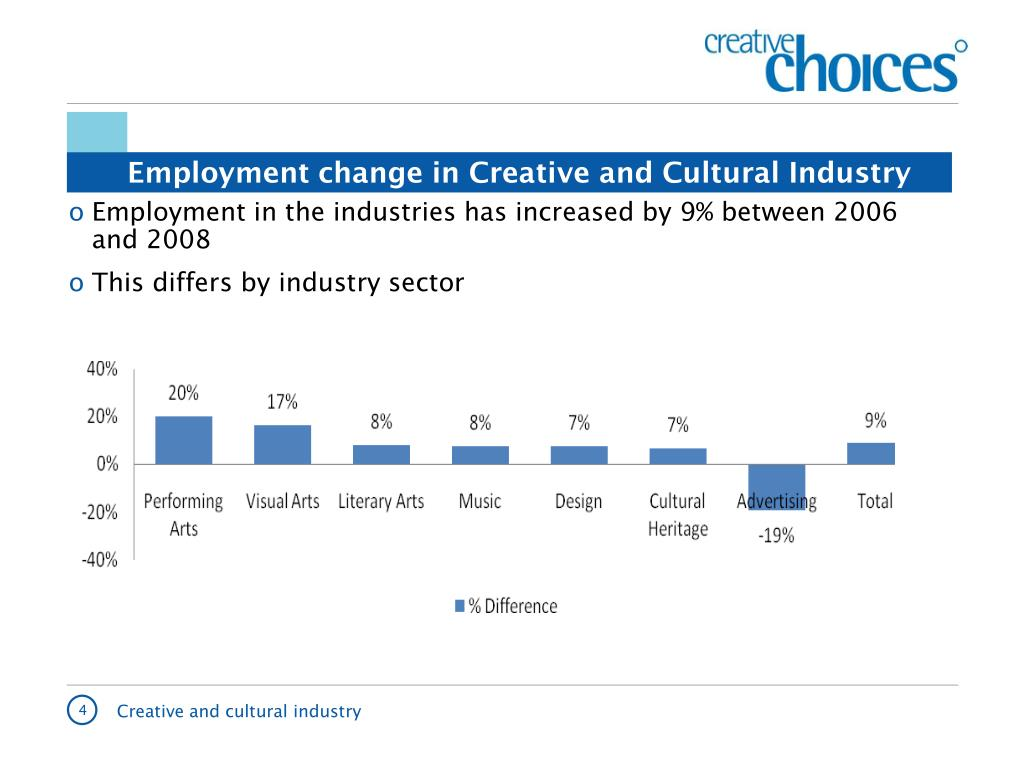 Employment change in Creative and Cultural Industry