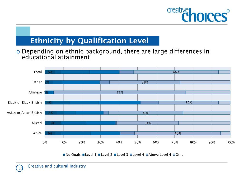 Ethnicity by Qualification Level