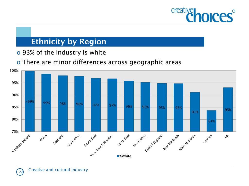 Ethnicity by Region