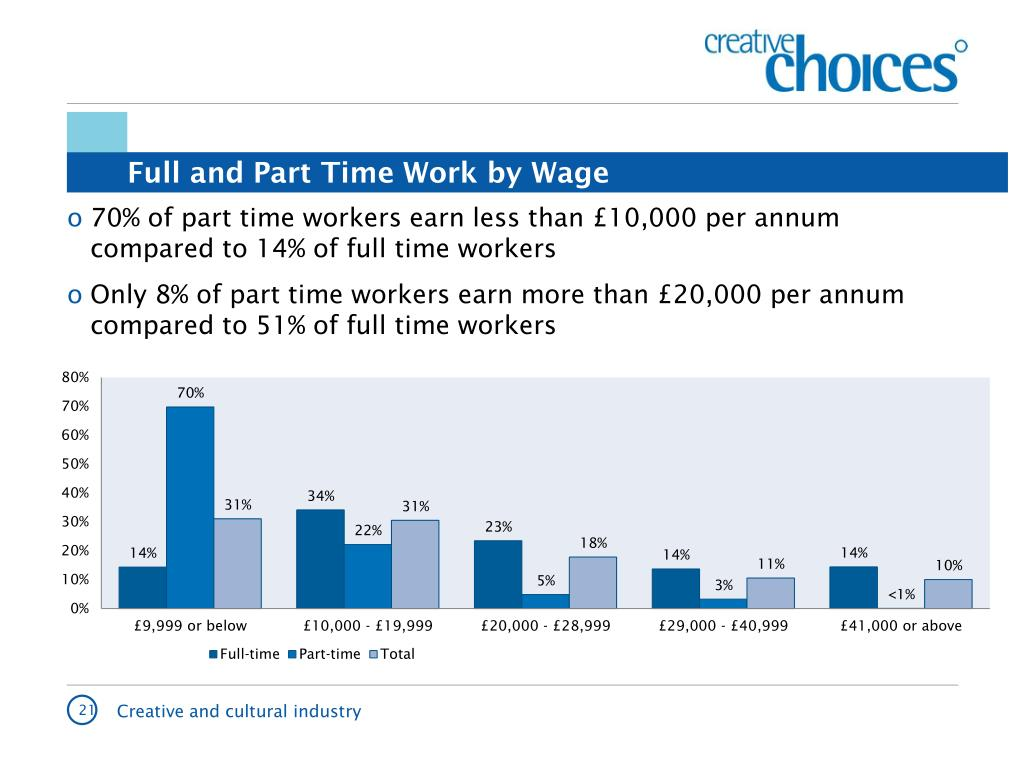 Full and Part Time Work by Wage