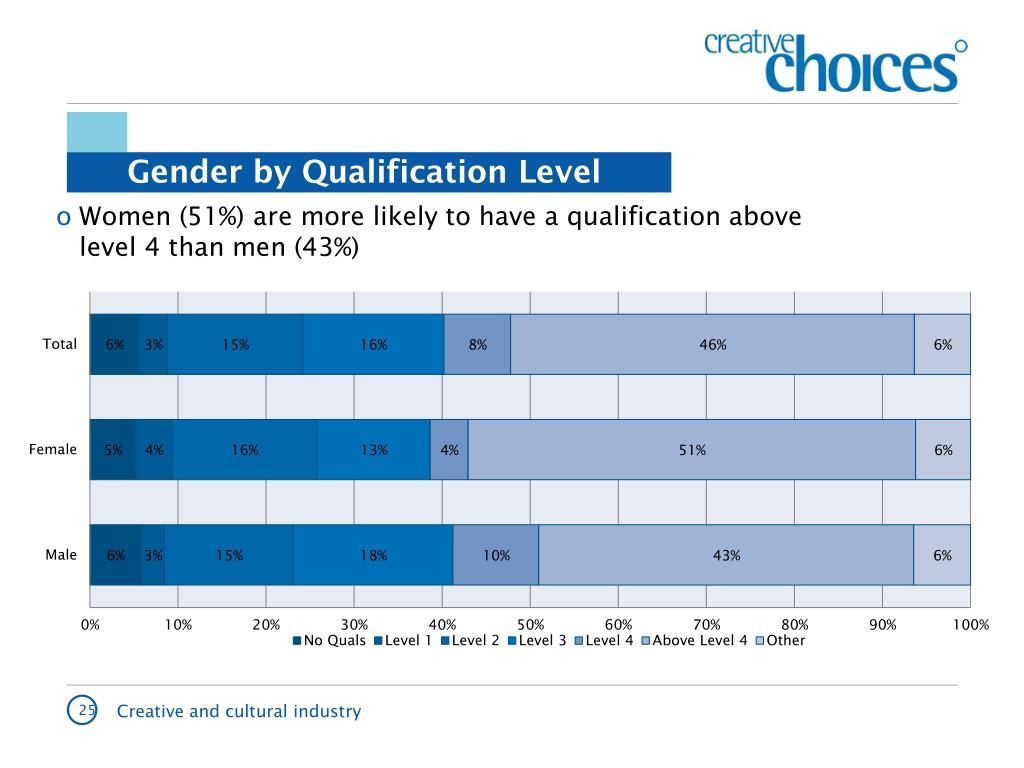 Women (51%) are more likely to have a qualification above level 4 than men (43%)
