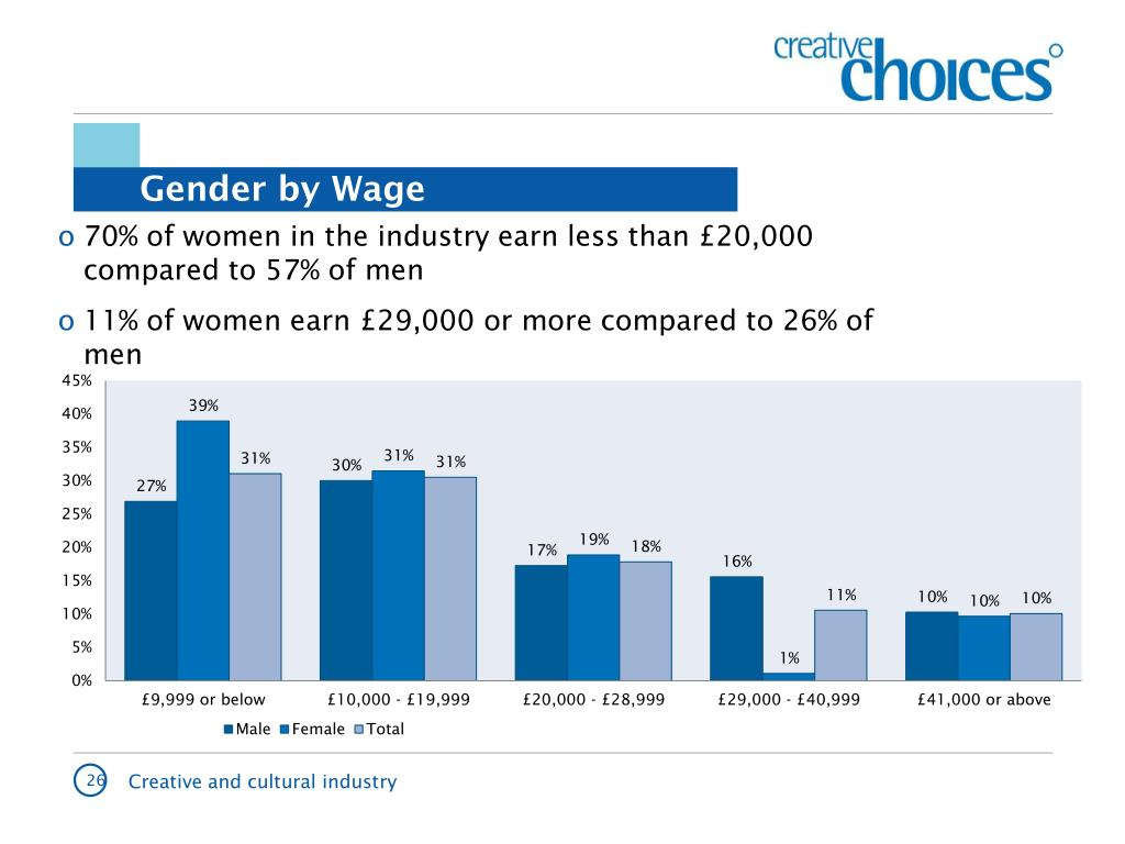 70% of women in the industry earn less than £20,000 compared to 57% of men