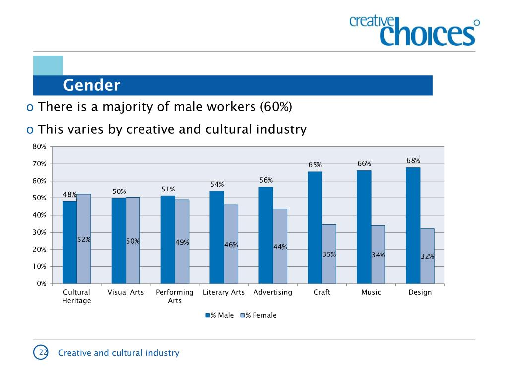 There is a majority of male workers (60%)