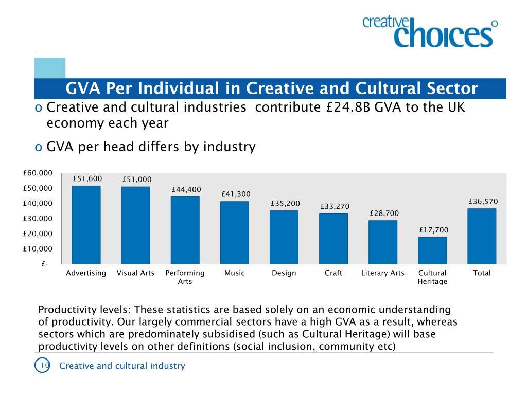 GVA Per Individual in Creative and Cultural Sector