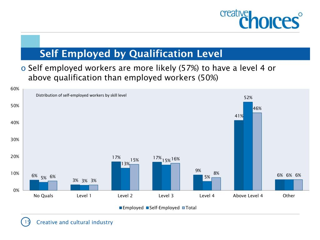 Self Employed by Qualification Level