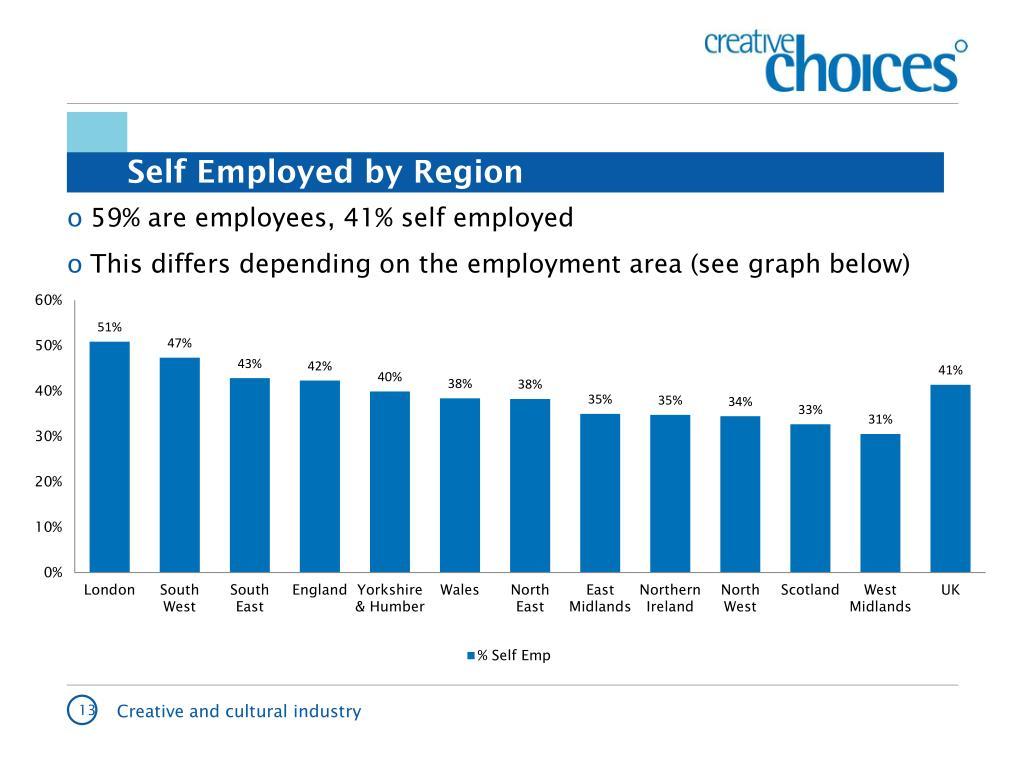 Self Employed by Region