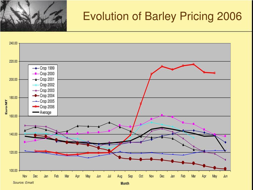 Evolution of Barley Pricing 2006