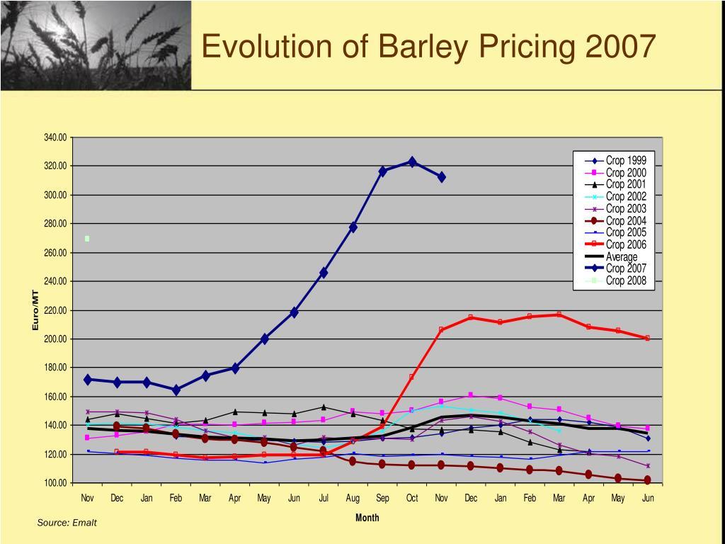 Evolution of Barley Pricing 2007