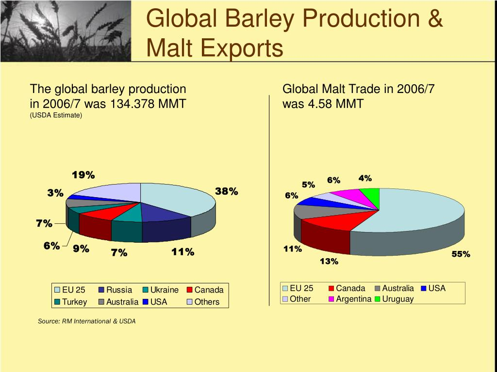 Global Barley Production & Malt Exports