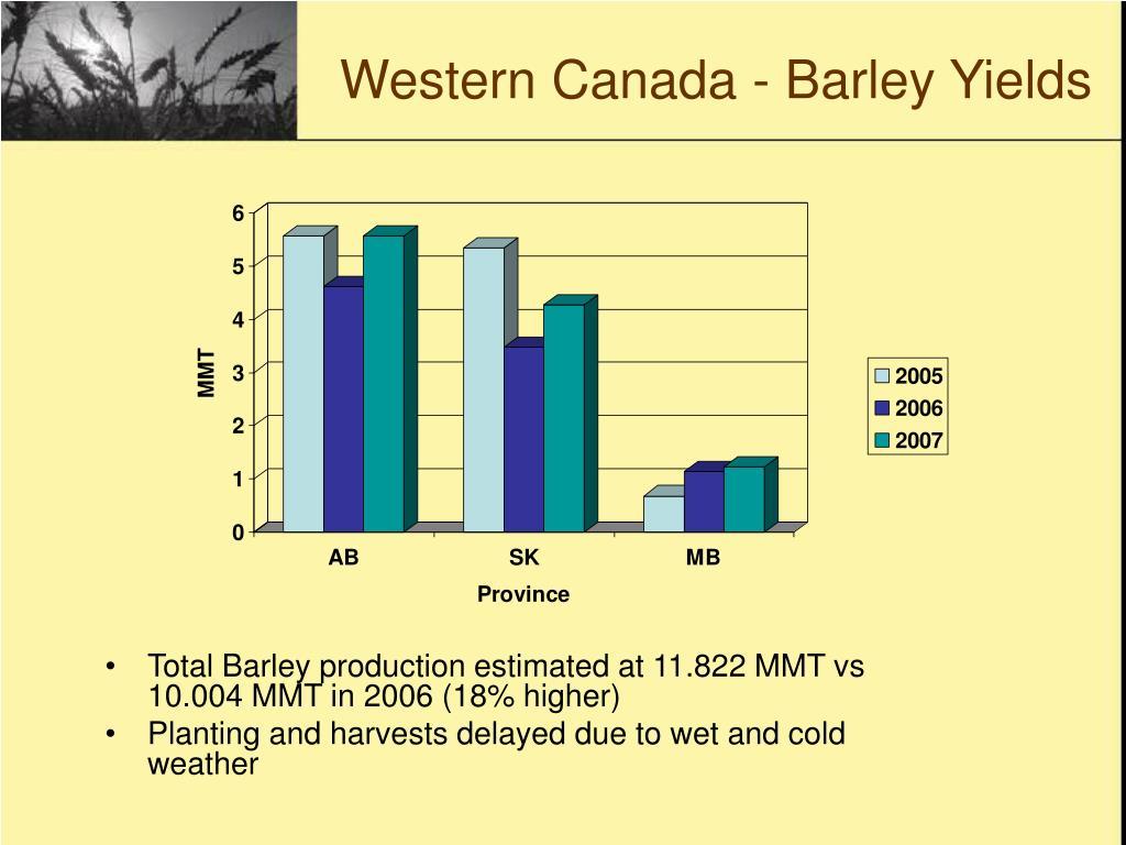 Western Canada - Barley Yields