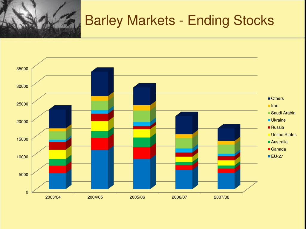 Barley Markets - Ending Stocks