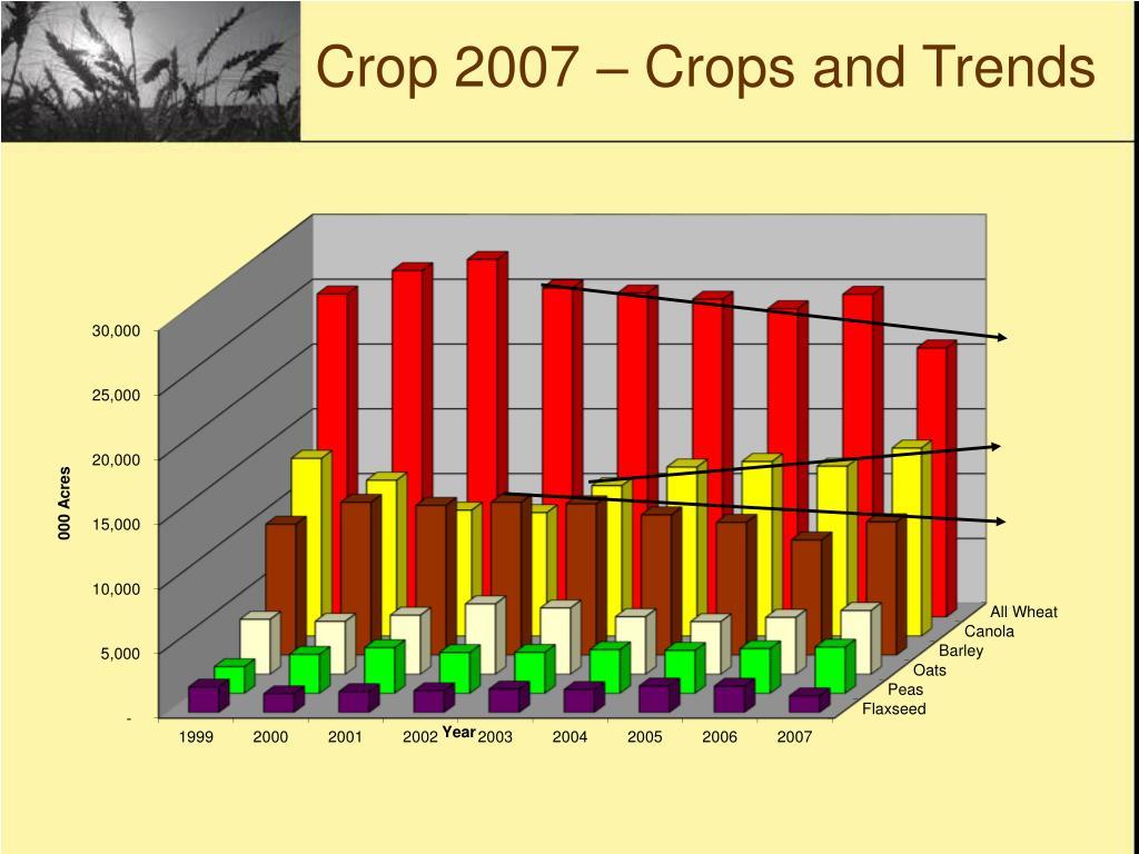 Crop 2007 – Crops and Trends