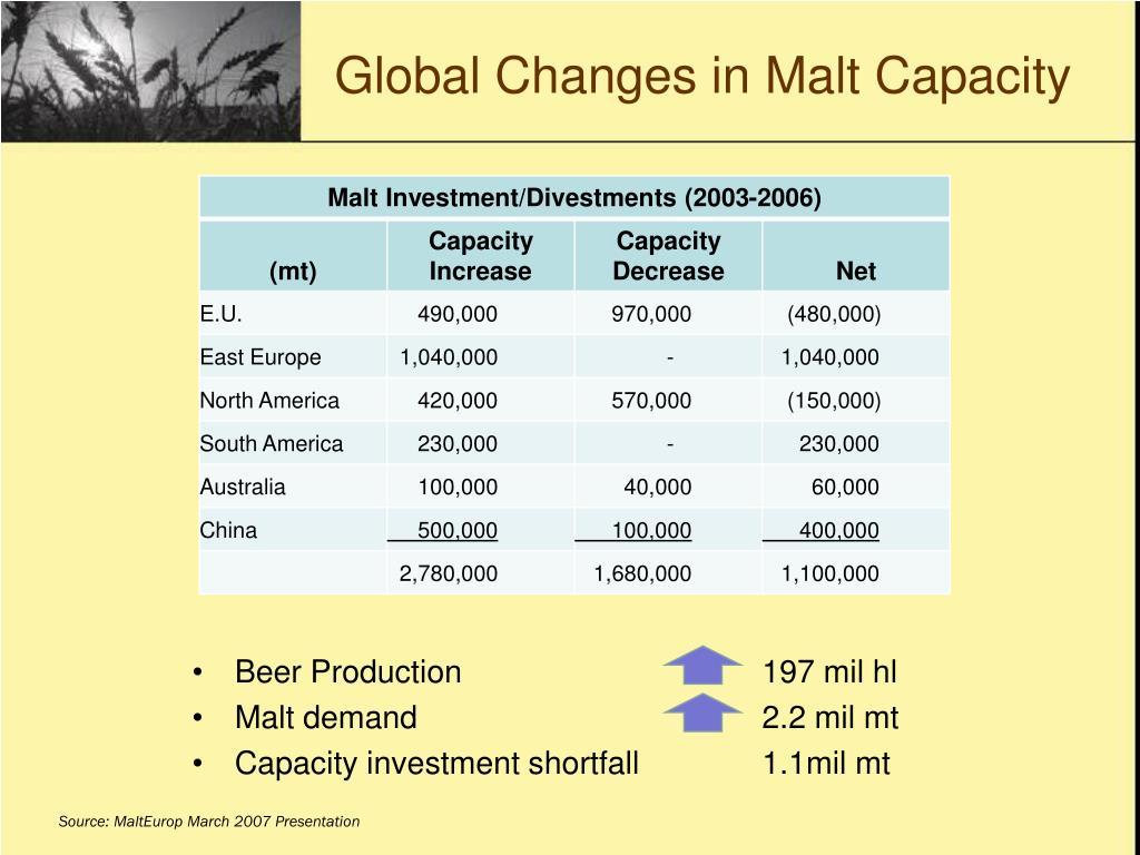 Global Changes in Malt Capacity