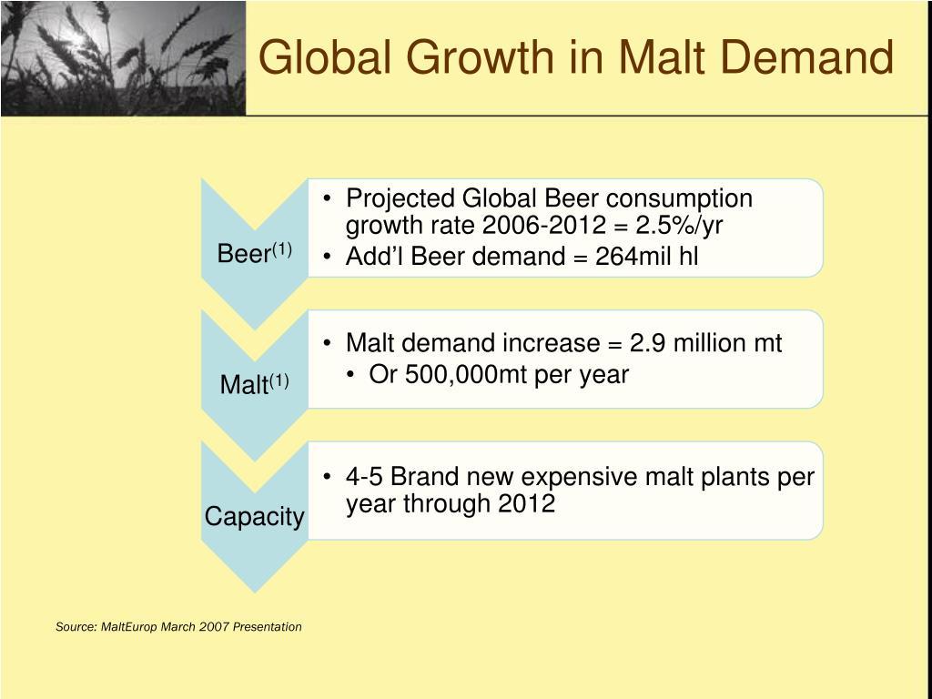 Global Growth in Malt Demand