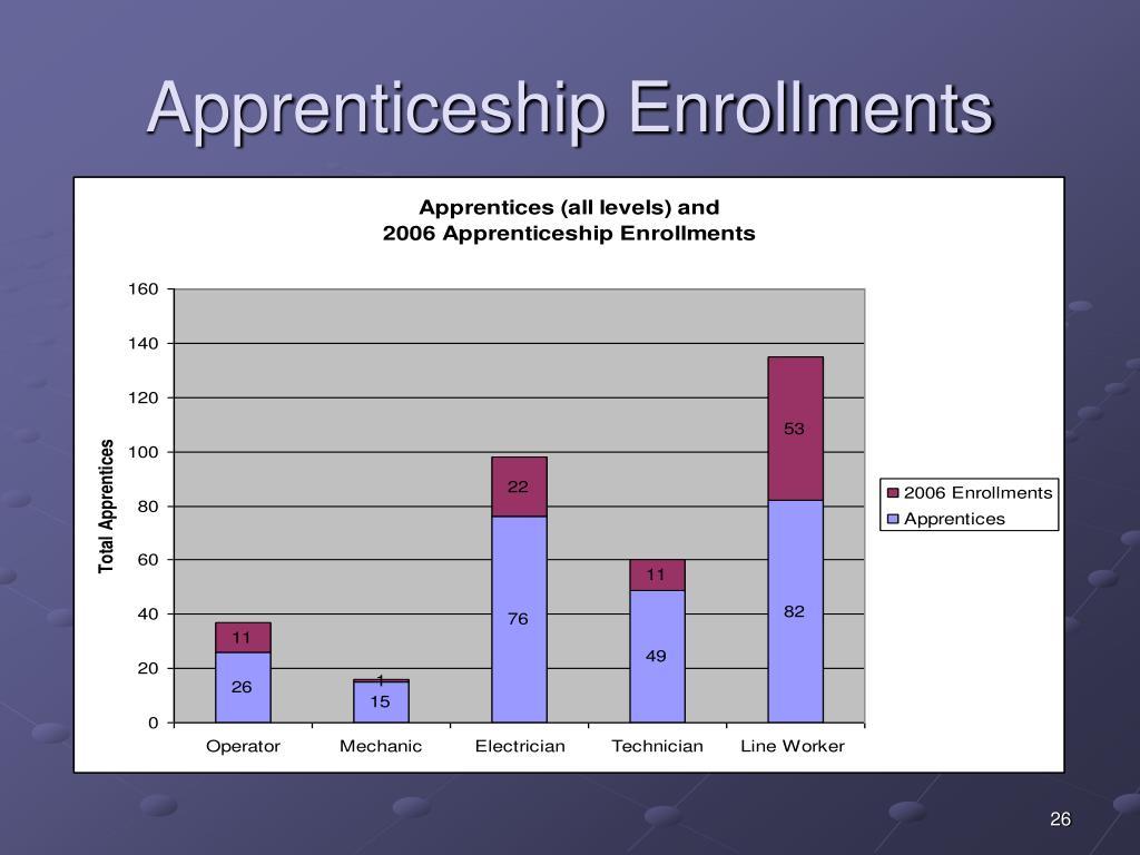 Apprenticeship Enrollments