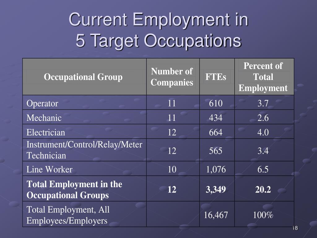Current Employment in