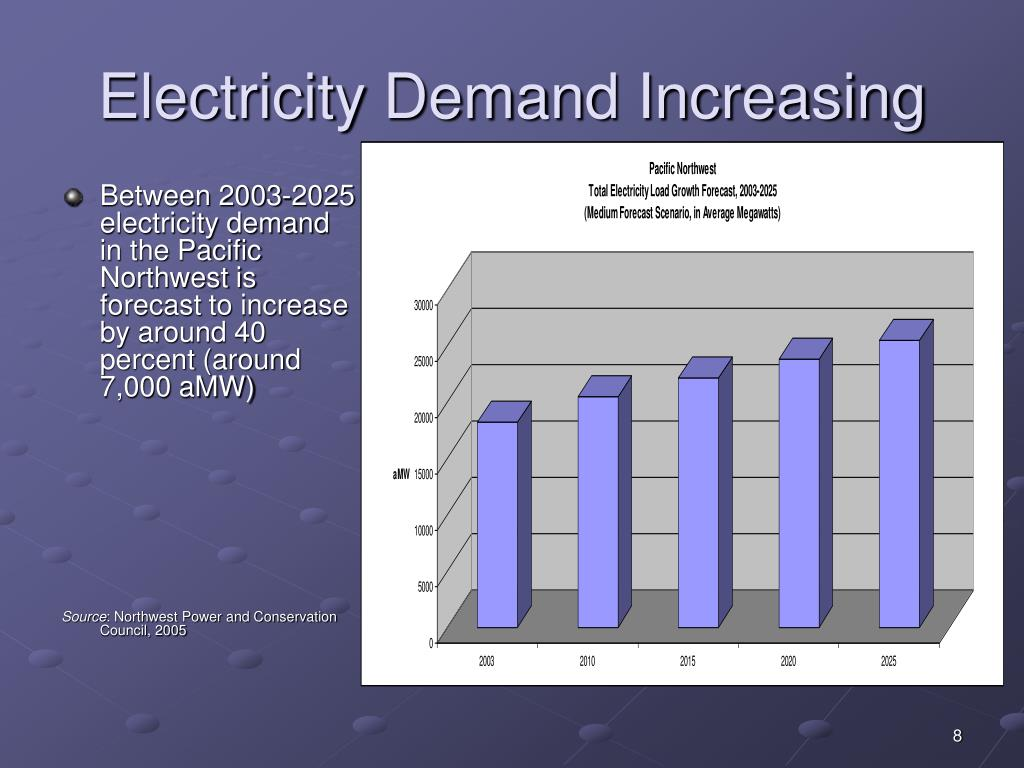 Electricity Demand Increasing