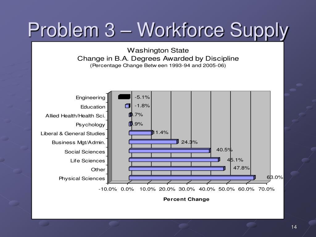 Problem 3 – Workforce Supply