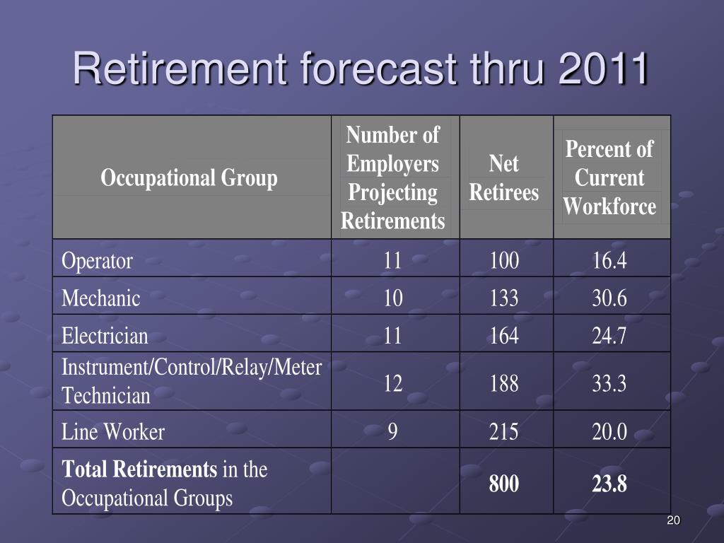 Retirement forecast thru 2011