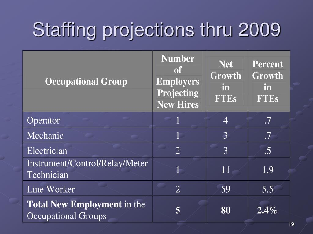 Staffing projections thru 2009