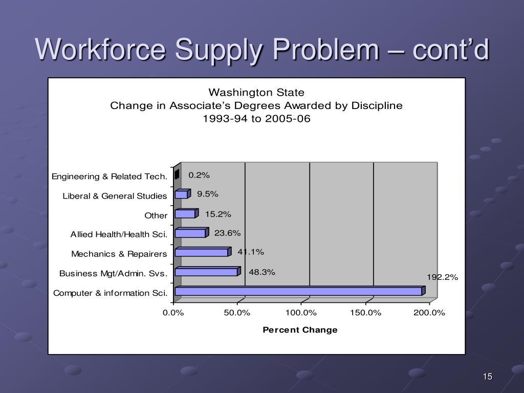 Workforce Supply Problem – cont'd