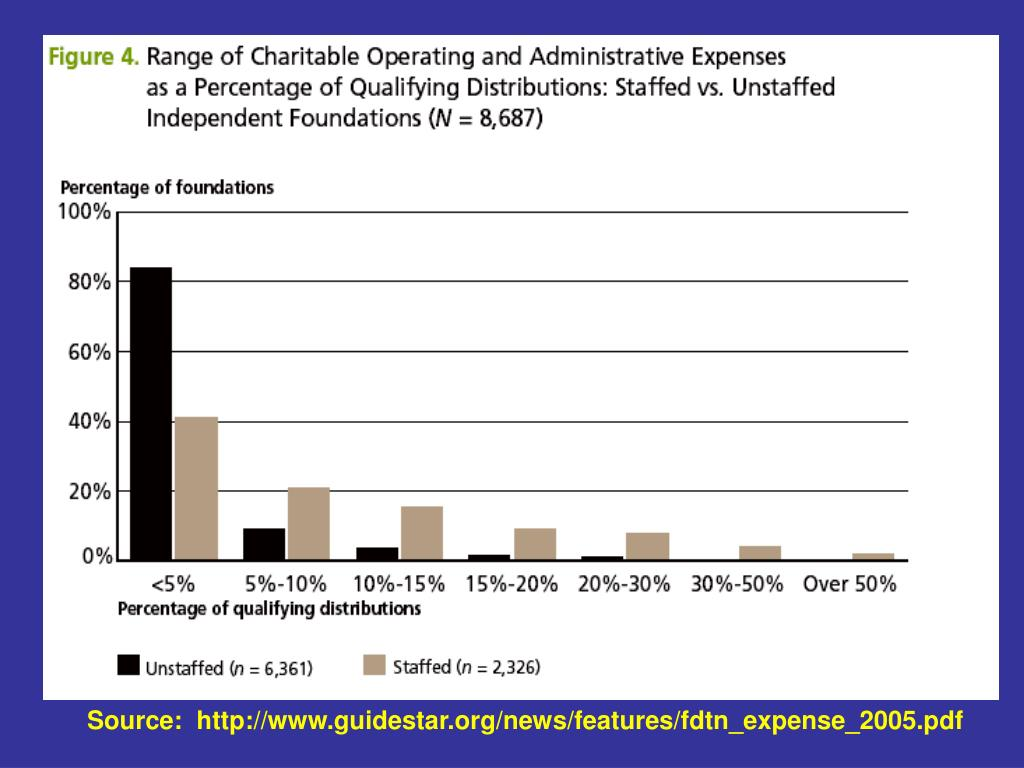 Source:  http://www.guidestar.org/news/features/fdtn_expense_2005.pdf