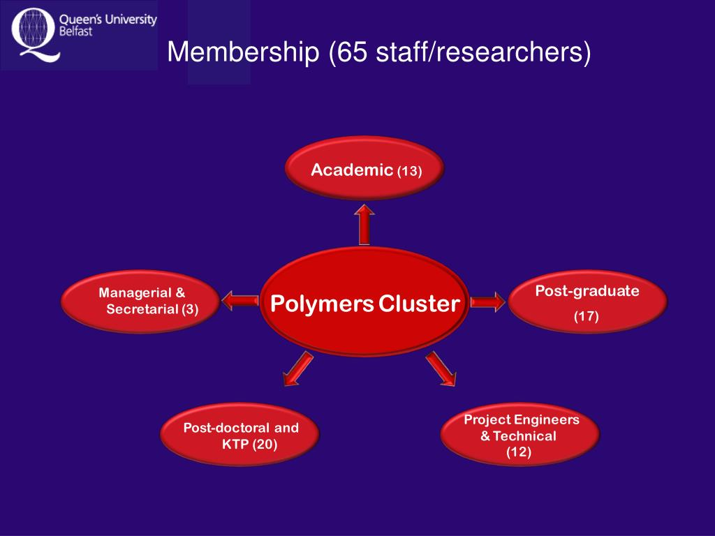 Membership (65 staff/researchers)
