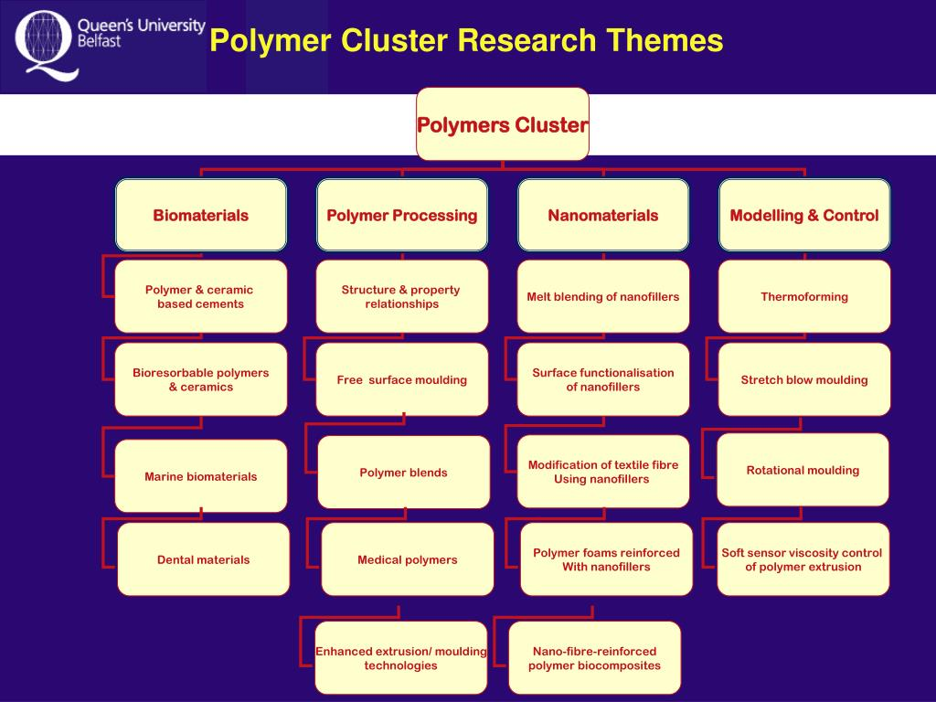 Polymers Cluster