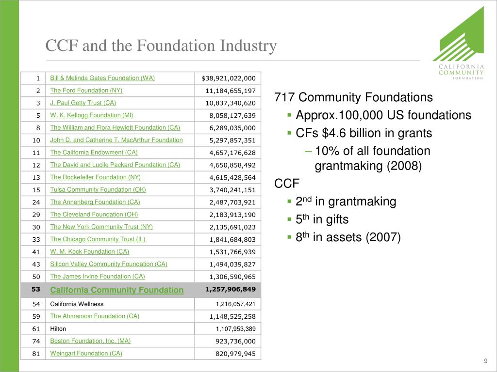 CCF and the Foundation Industry