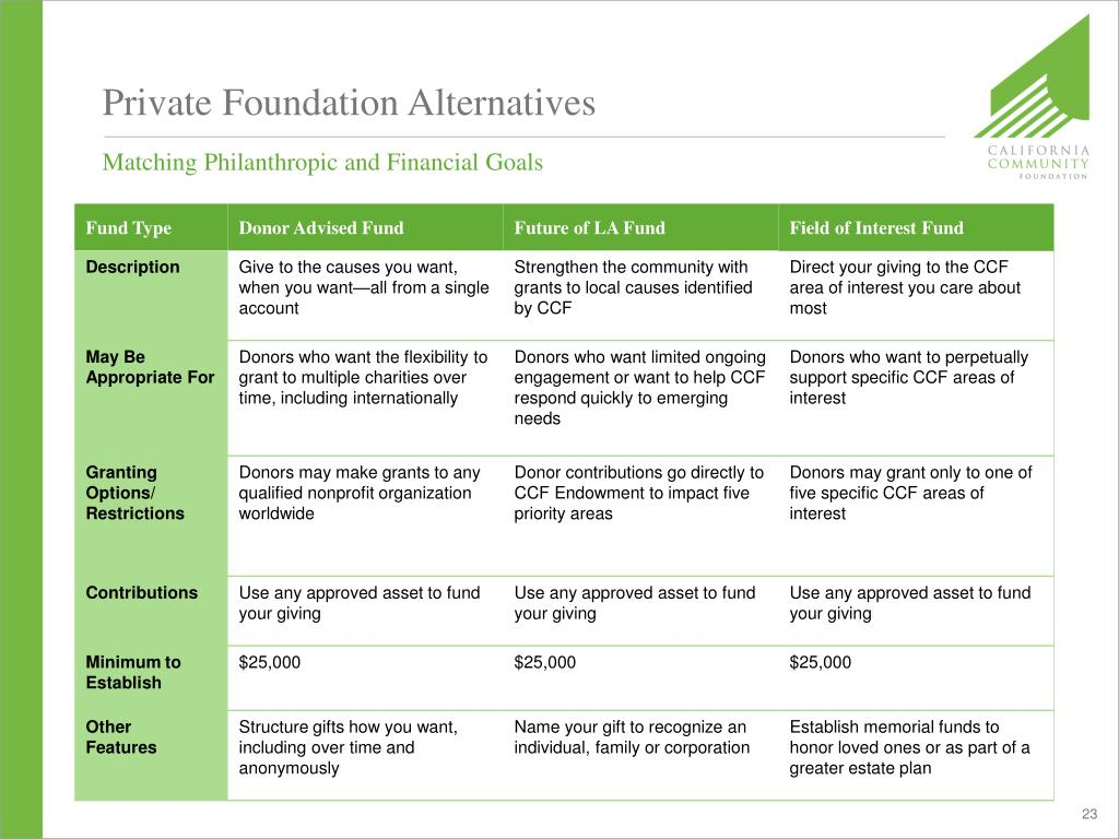 Private Foundation Alternatives