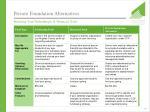 private foundation alternatives24